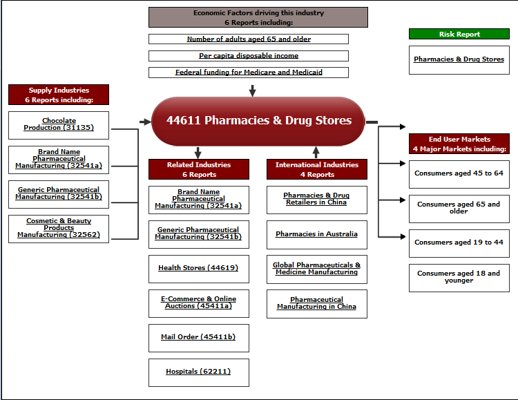 Phramacies & Drug Stores
