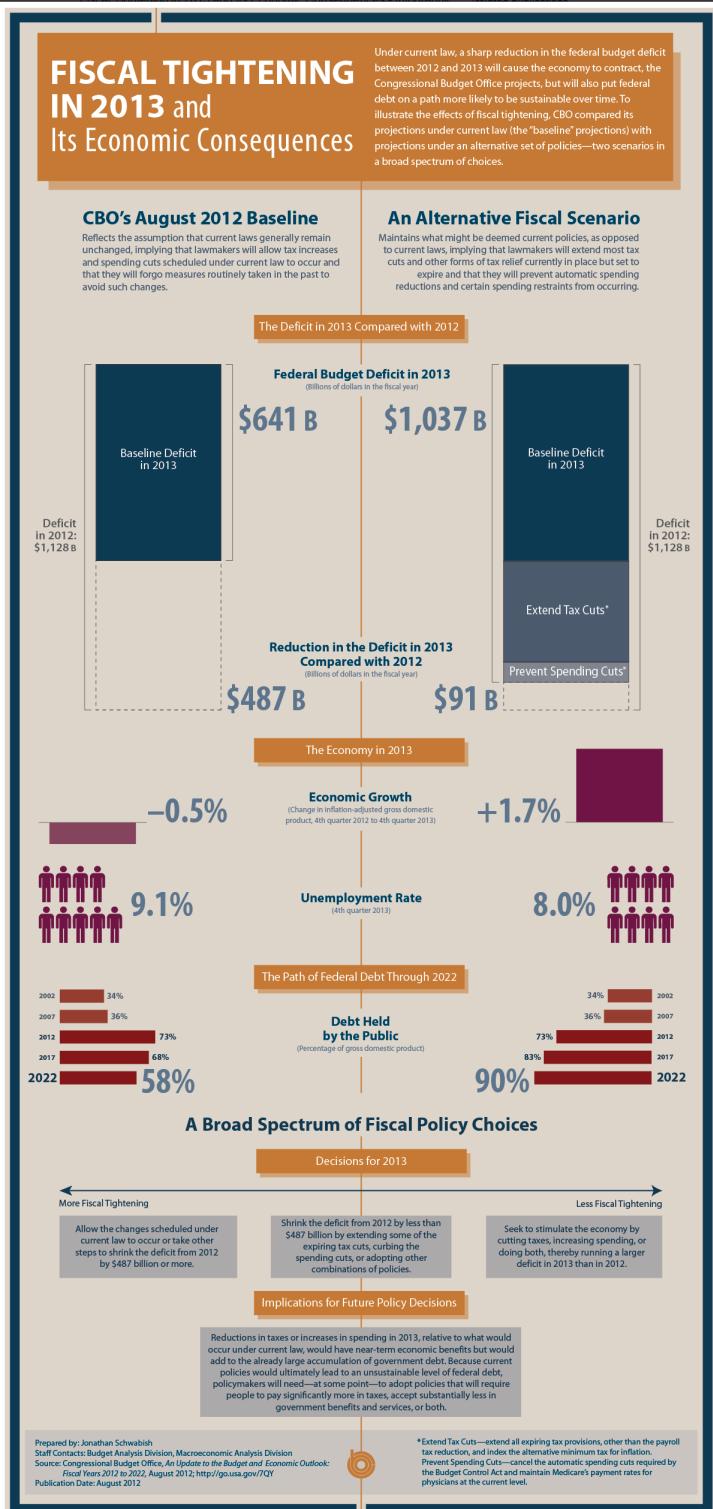 CBO Fiscal Scenario