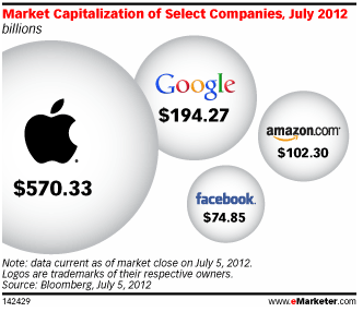 Market Capitalization graphic