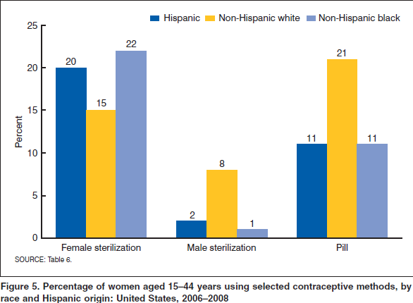 Contraceptive Use by Race & Hispanic Origin