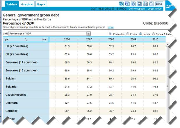 Eurostat Government Debt