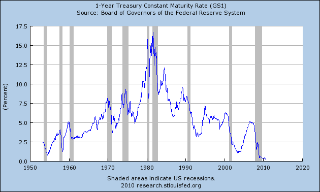 1-Year Treasury Constant Maturity