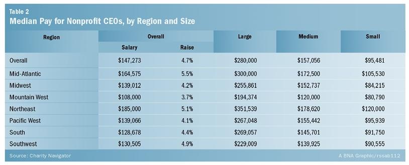 salary Table