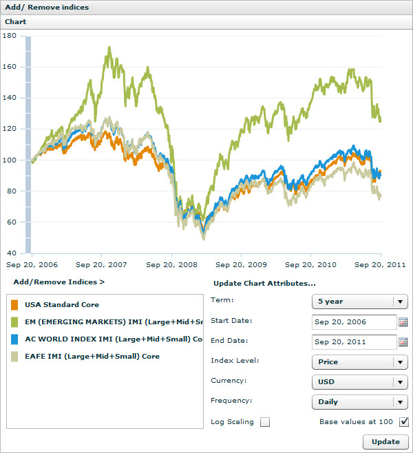 MSCI Global Equity Indices