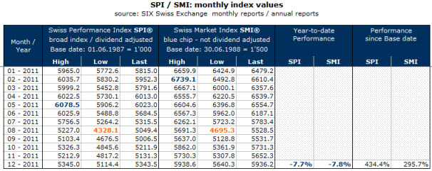 SPI / SMI Monthly Index Values