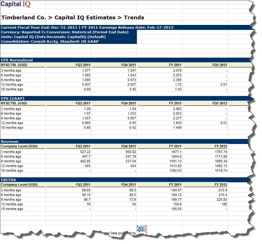 TBL CIQ Estimates