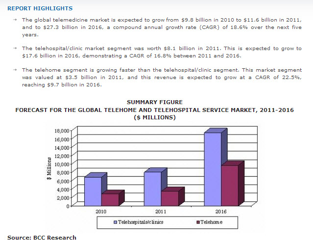 Global Telemedicne Market