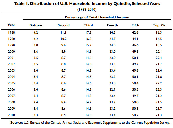 US Household Income Distribution