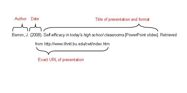 Author: Barron, J. Date: (2008). Title of presentation and format: Self-efficacy in today's high school classrooms [PowerPoint slides]. Exact URL of presentation: Retrieved     from http://www.ilhntl.bu.edu/cwt/index.htm