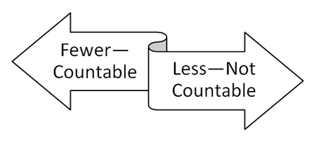 "Double-sided error with the words ""fewer-countable"" on the right and ""less-not countable"" on the right"