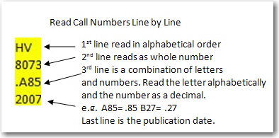 How to read a call number