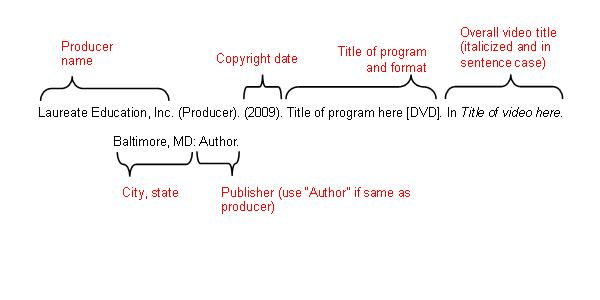 "Producer nameL Laureate Education, Inc. (Producer). Copyright date: (2009). Title of program and format: Title of program here [DVD]. (Italicized and in sentence case): In Title of video here.     City, state: Baltimore, MD: Publisher (use ""Author: if same as producer): Author."