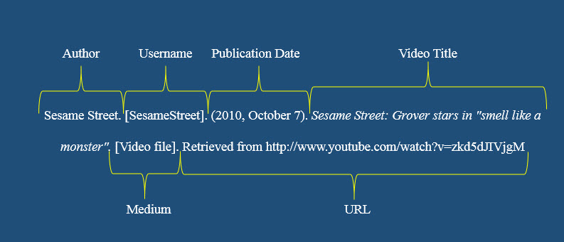Citation for a YouTube Video in APA style