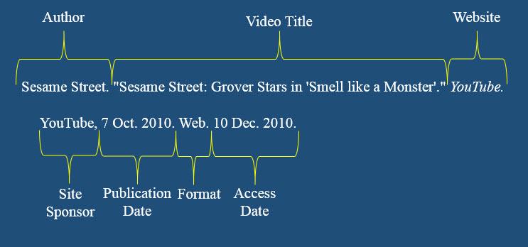 MLA YouTube Video Citation