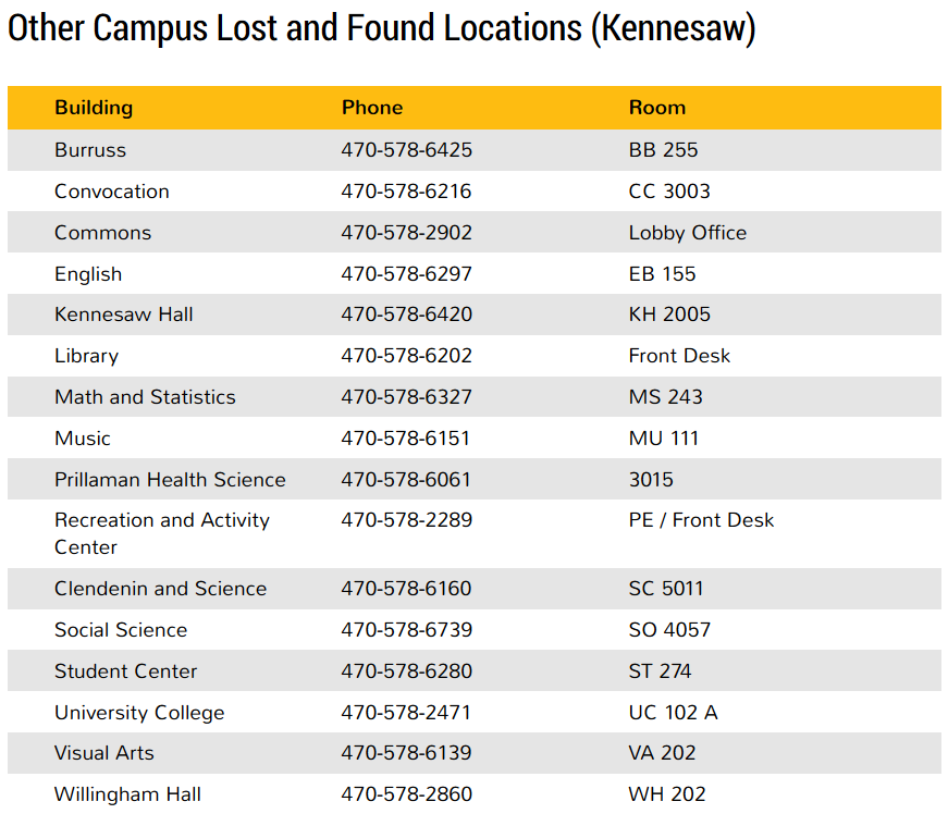 List of other lost and found locations on the Kennesaw campus
