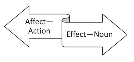 "Image of a double-sided arrow with ""affect-Action"" on the left and ""effect-noun"" on the right"