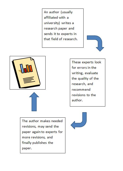 An author (usually affiliated with a university) write a research paper and sends it to experts in that field of research. These experts look for errors in the writing, evaluate the quality of the research, and recommend revisions to the author. The author makes needed revisions, may send the paper again to experts for more revisions, and finally publishes the paper.